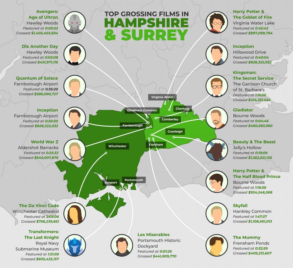 surrey-hampshire-film-locations